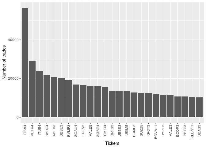 Using R to download high frequency trade data directly from Bovespa