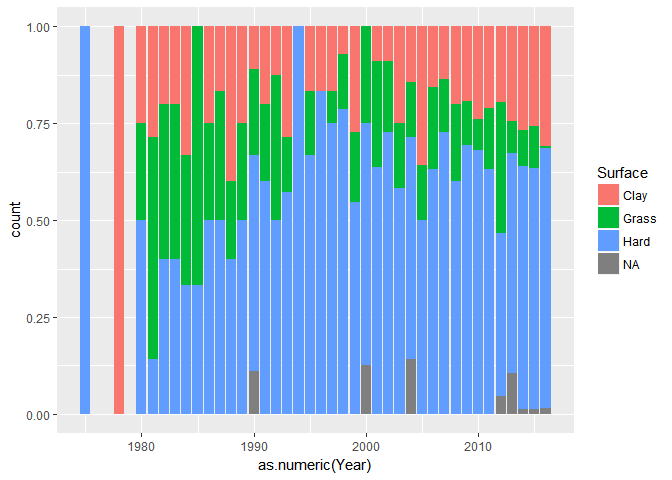 Using R to study the evolution of Tennis | R-bloggers
