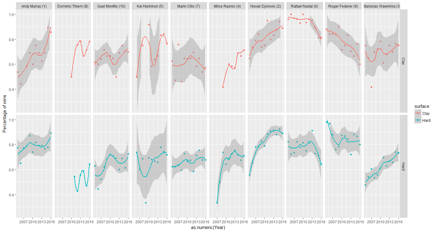 Using R to study tennis players