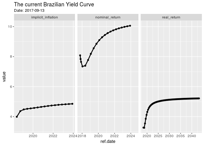 Brazilian Yield Curve